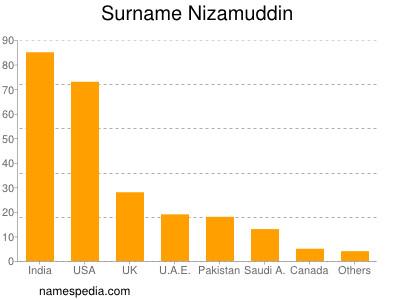 Surname Nizamuddin
