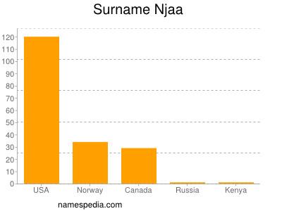 Surname Njaa