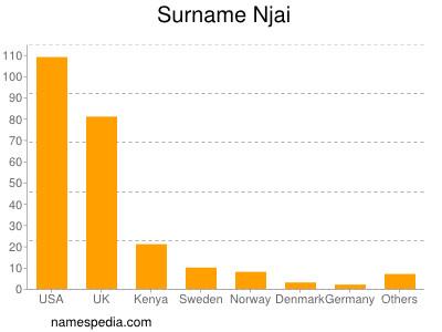 Surname Njai
