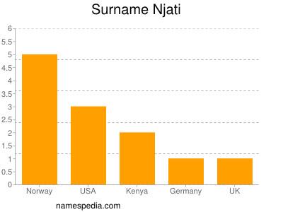Surname Njati
