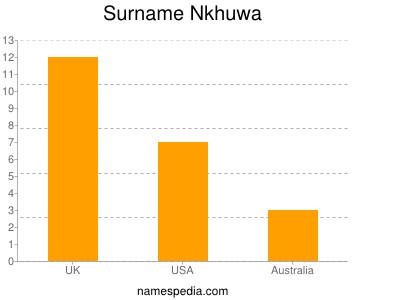 Surname Nkhuwa