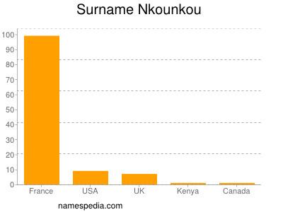 Surname Nkounkou