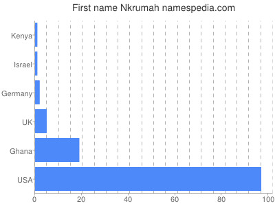 Given name Nkrumah