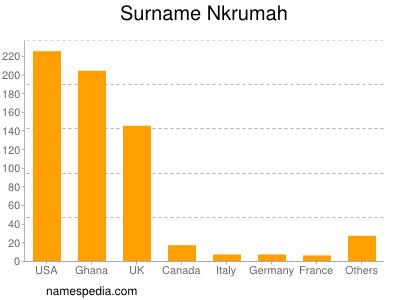 Surname Nkrumah