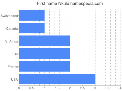 Given name Nkulu