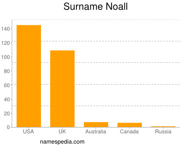 Surname Noall