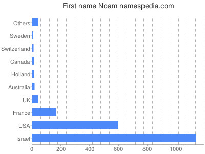 Given name Noam