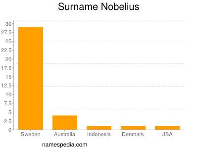 Surname Nobelius
