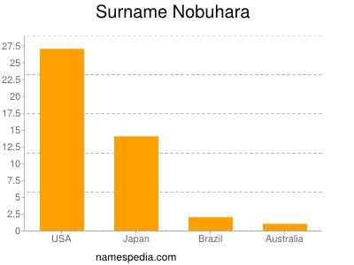 Surname Nobuhara