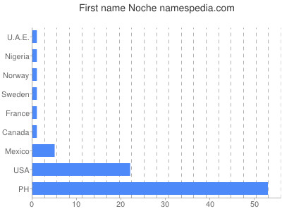 Given name Noche