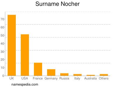 Surname Nocher