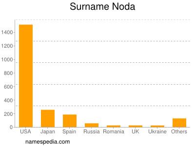 Surname Noda