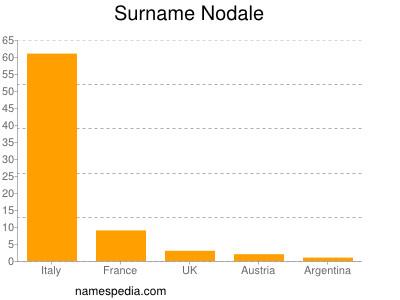 Surname Nodale