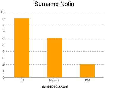Surname Nofiu