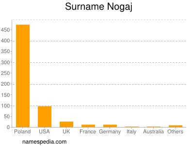 Surname Nogaj