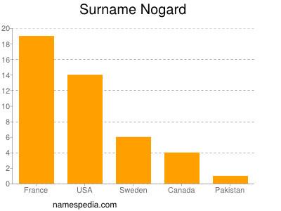 Surname Nogard
