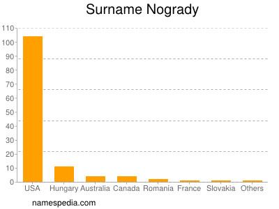 Surname Nogrady
