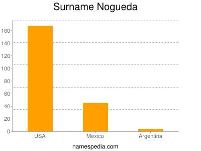 Surname Nogueda