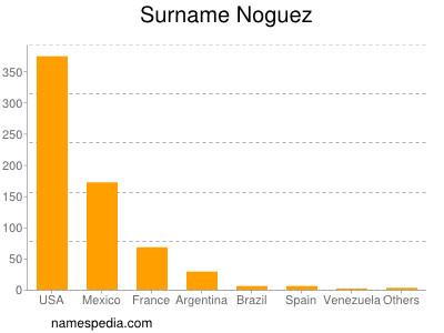 Surname Noguez