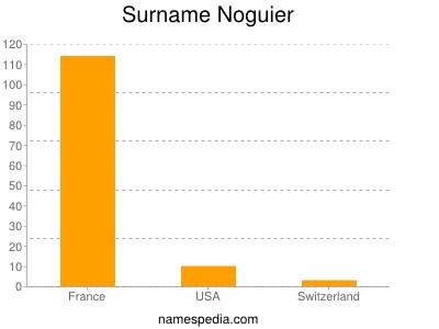 Surname Noguier