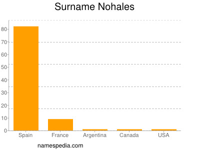 Surname Nohales
