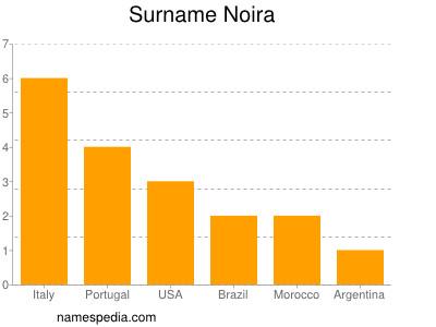 Surname Noira