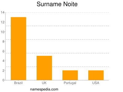 Surname Noite