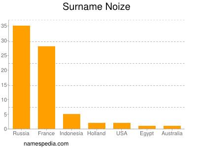 Surname Noize