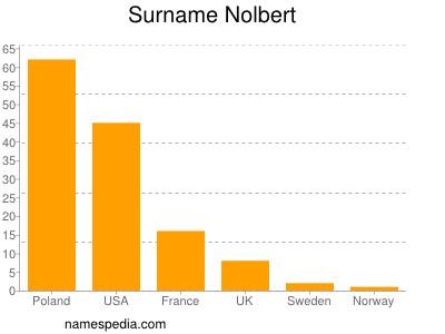 Surname Nolbert