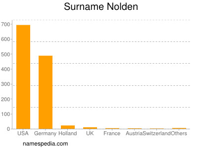 Surname Nolden