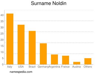 Surname Noldin