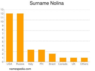 Surname Nolina