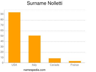 Surname Nolletti