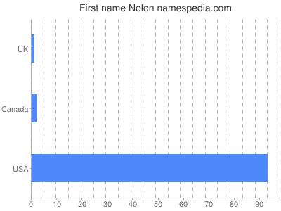 Given name Nolon