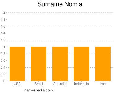 Surname Nomia