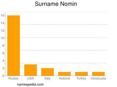 Surname Nomin
