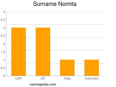 Surname Nomita
