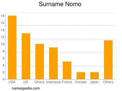 Surname Nomo