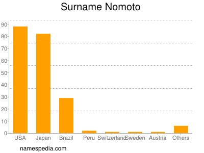Surname Nomoto