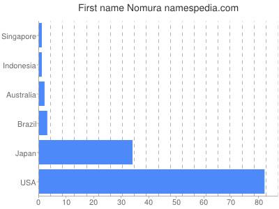 Given name Nomura