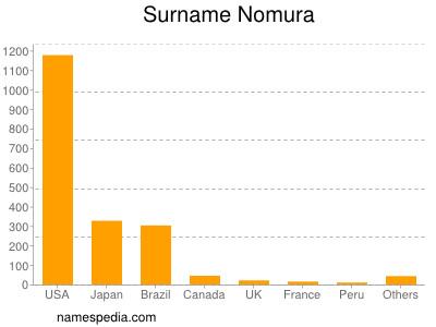 Surname Nomura