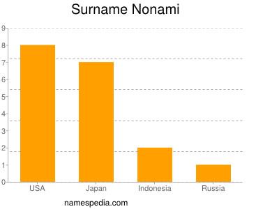 Surname Nonami
