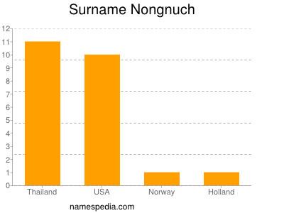 Surname Nongnuch