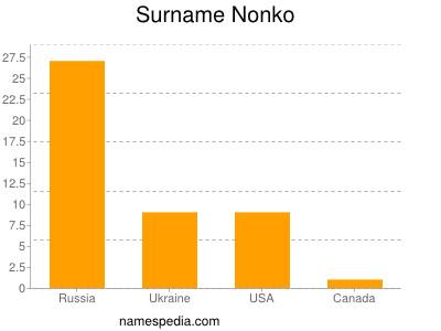 Surname Nonko