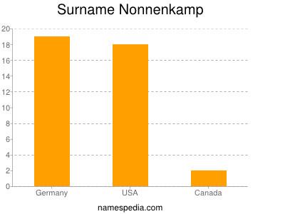 Surname Nonnenkamp