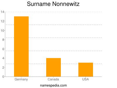 Surname Nonnewitz
