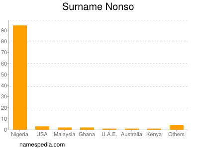Surname Nonso