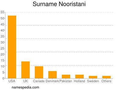 Surname Nooristani