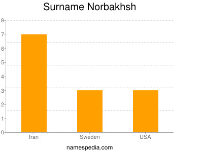 Surname Norbakhsh