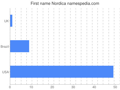 Given name Nordica